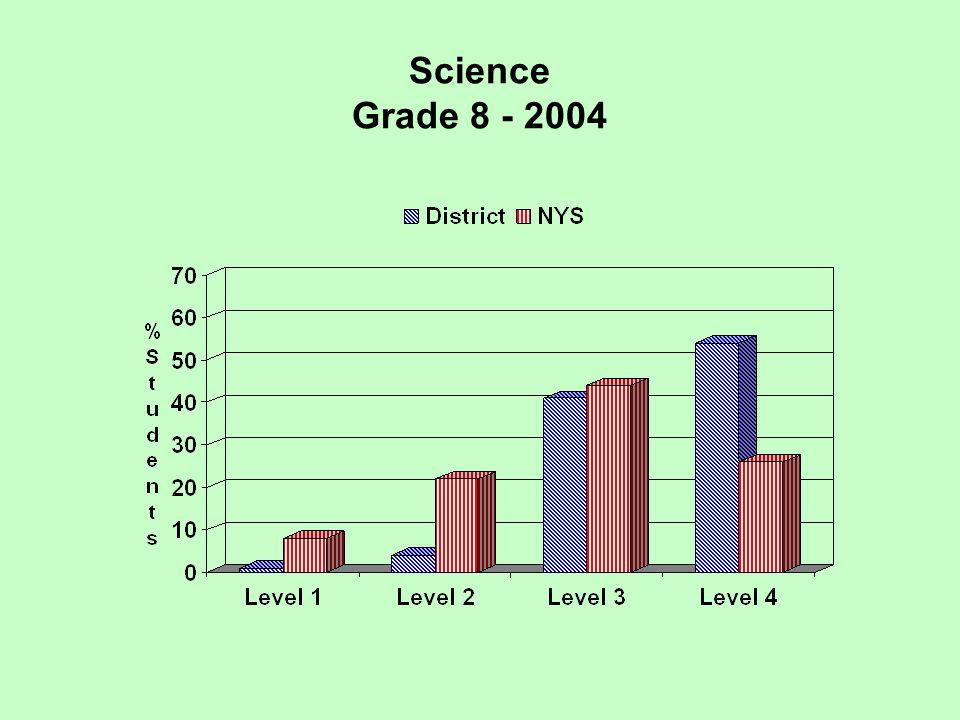 Science Grade 8 - 2004