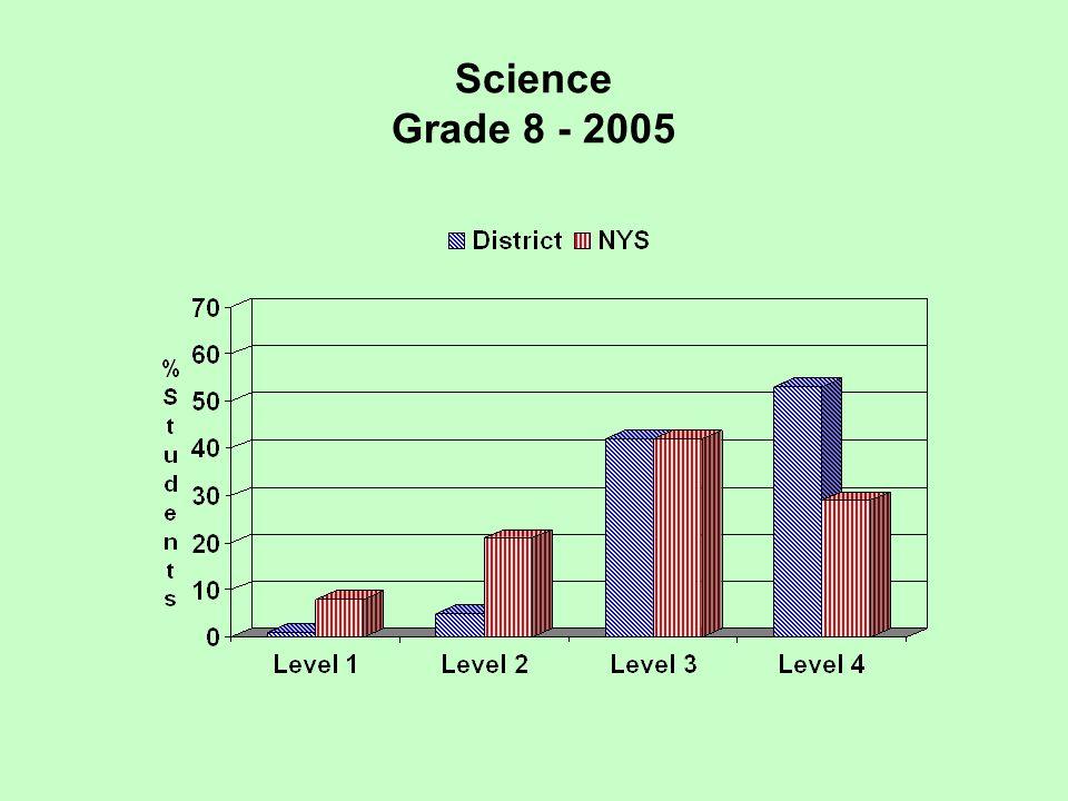 Science Grade 8 - 2005