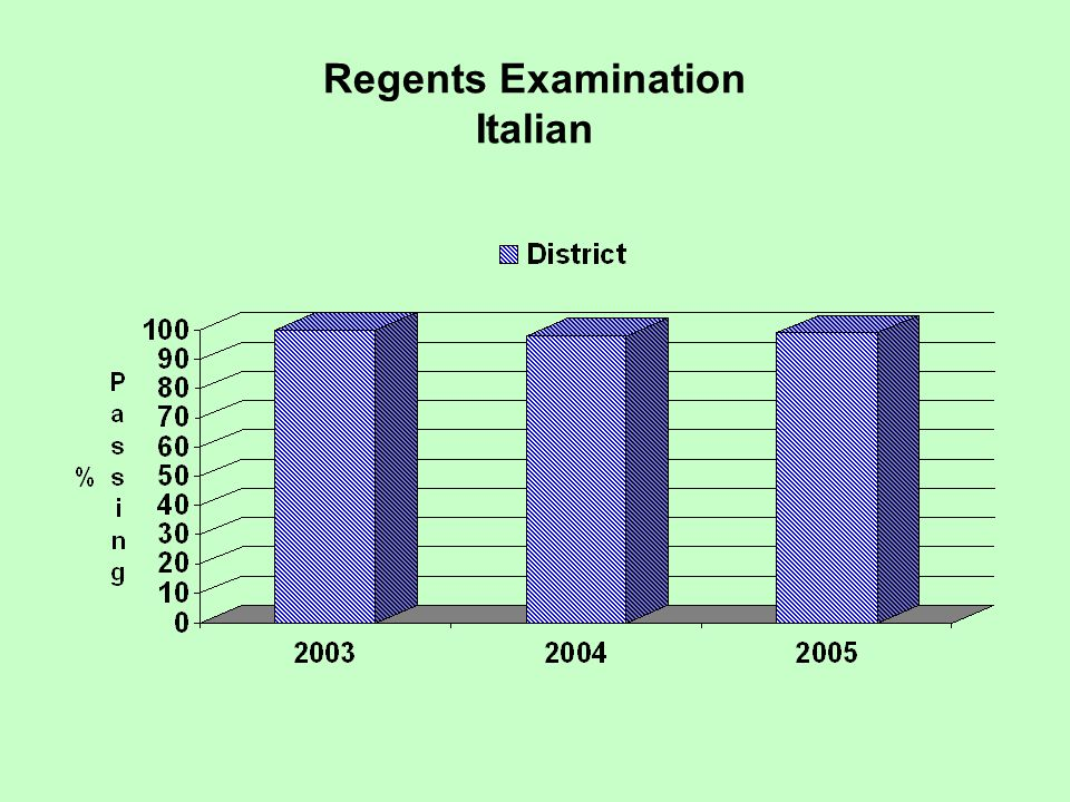 Regents Examination Italian