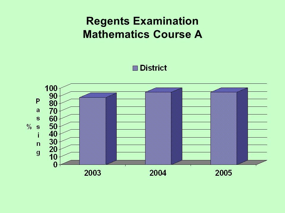 Regents Examination Mathematics Course A