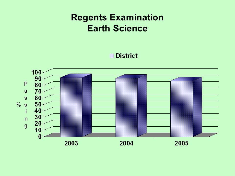 Regents Examination Earth Science