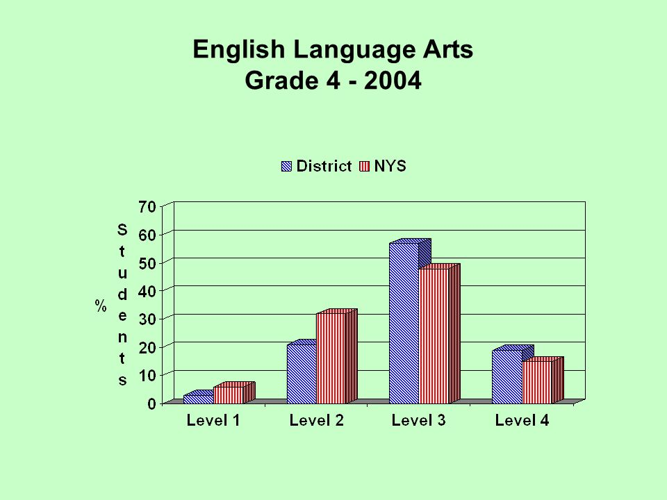 Regents Examination Spanish 2005 Performance at Three Levels