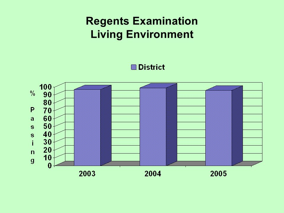 Regents Examination Living Environment