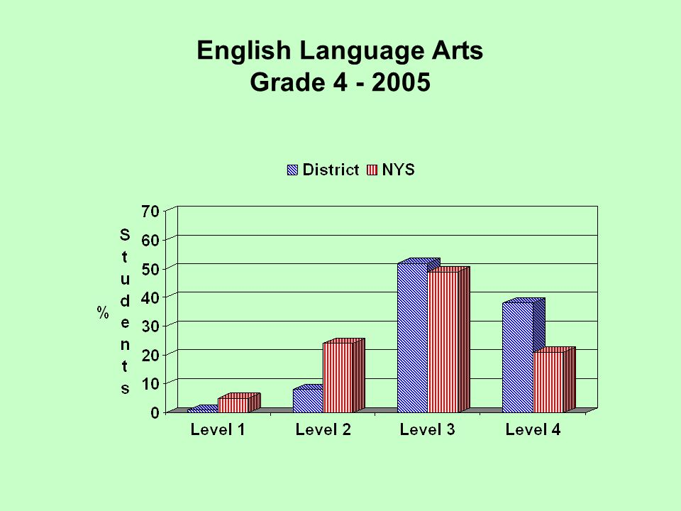 English Language Arts Grade 4 - 2005