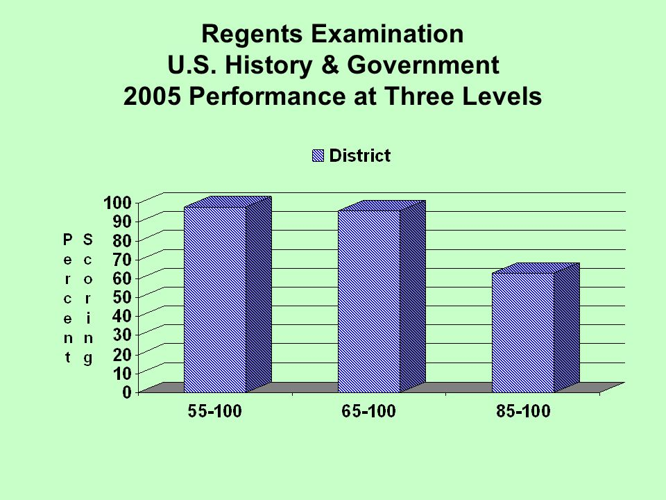 Regents Examination U.S. History & Government 2005 Performance at Three Levels