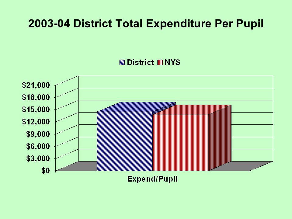 2003-04 District Total Expenditure Per Pupil