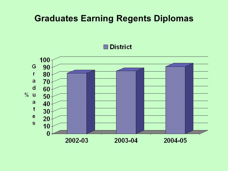 Graduates Earning Regents Diplomas