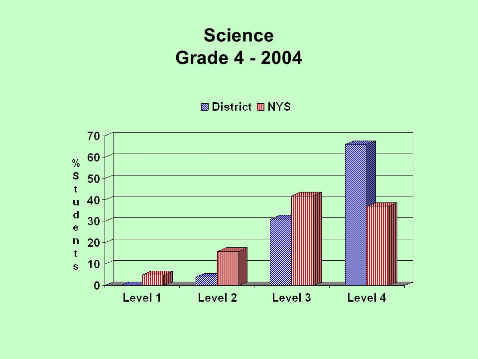 Regents Examination Global History & Geography 2005 Performance at Three Levels