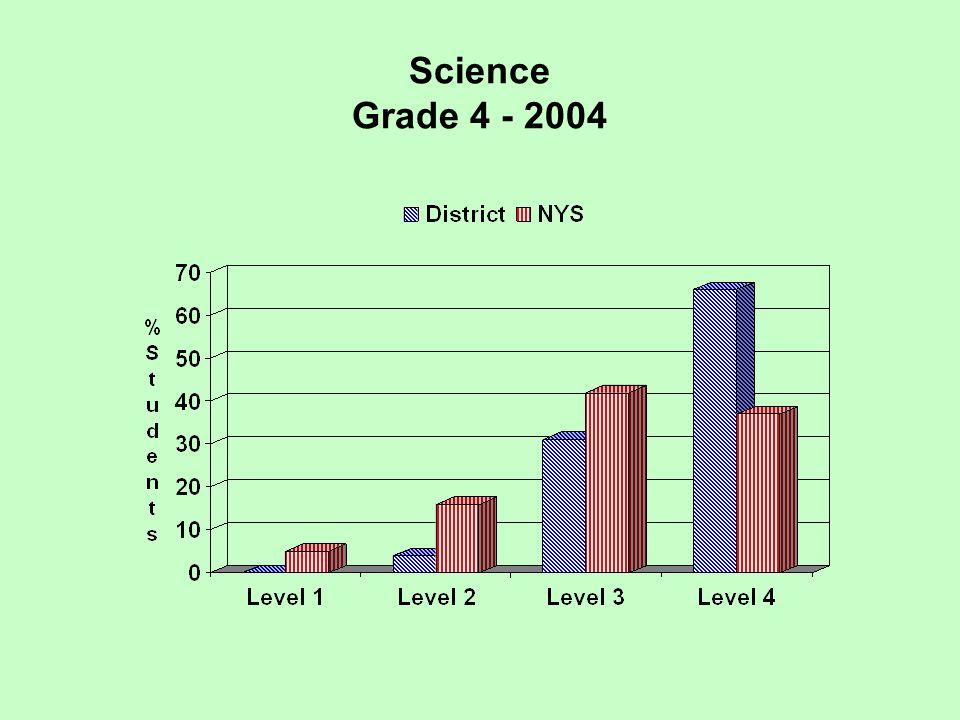 Science Grade 4 - 2004