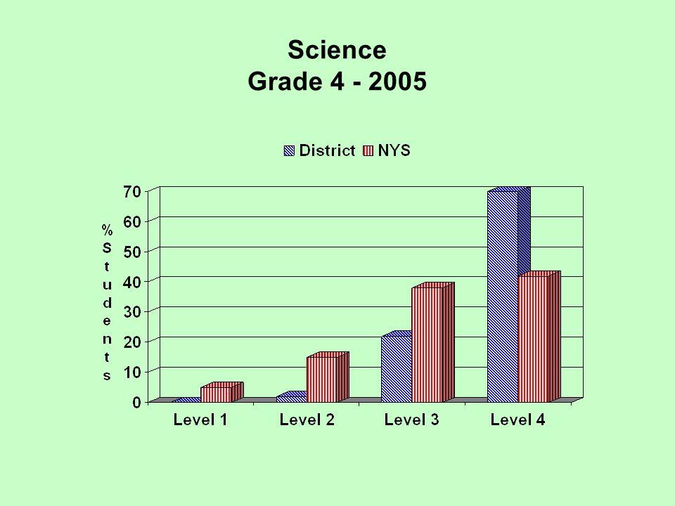 Science Grade 4 - 2005