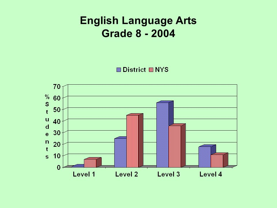 Regents Examination Earth Science 2005 Performance at Three Levels