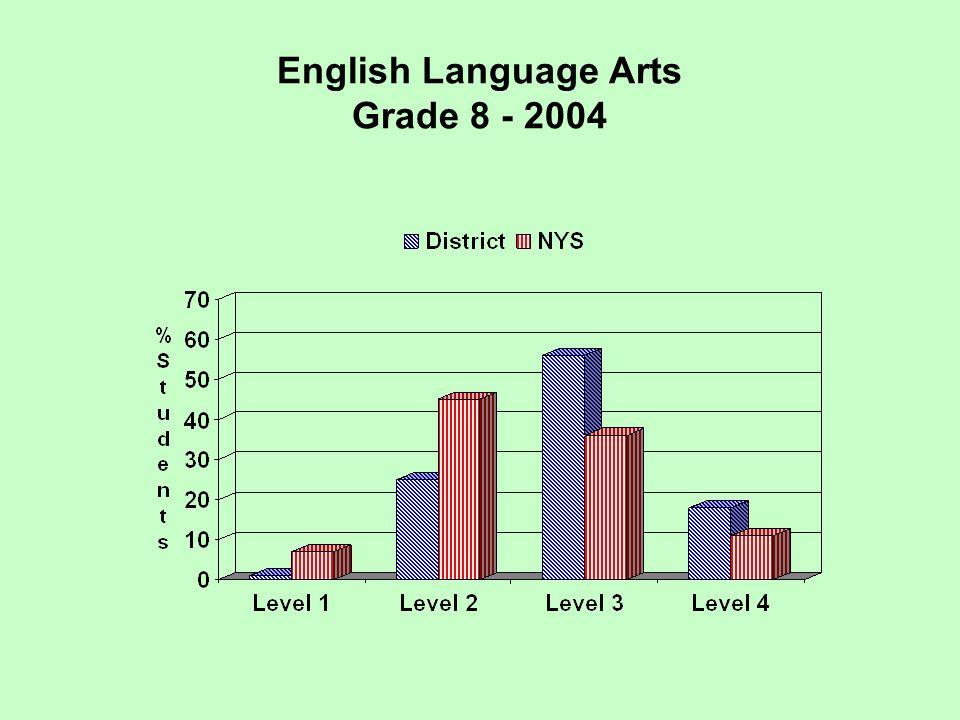 English Language Arts Grade 8 - 2004