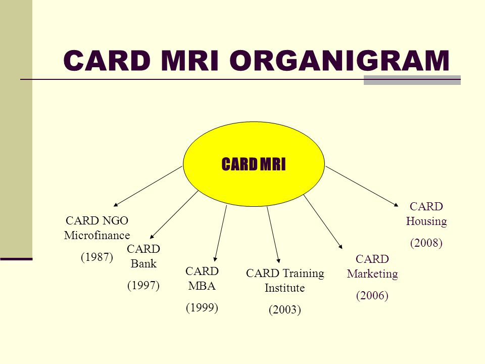 CARD MRI CARD is a group of mutually reinforcing institutions that aims to transfer ownership, management, and control of resources to landless poor women.