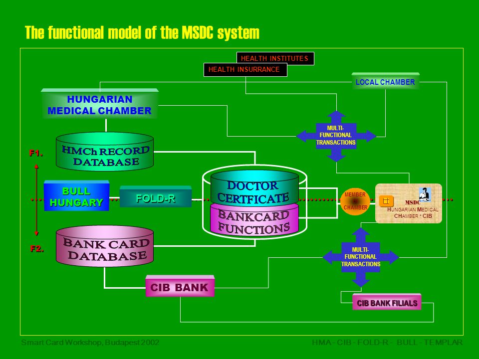 Smart Card Workshop, Budapest 2002HMA - CIB - FOLD-R - BULL - TEMPLAR The functional model of the MSDC system CIB BANK MULTI- FUNCTIONAL TRANSACTIONS LOCAL CHAMBER HUNGARIAN MEDICAL CHAMBER FOLD-R MULTI- FUNCTIONAL TRANSACTIONS BULLHUNGARY CIB BANK FILIALS MEMBER Of CHAMBER MSDC H UNGARIAN M EDICAL CH AMBER * CIB HEALTH INSTITUTES HEALTH INSURRANCE F1.