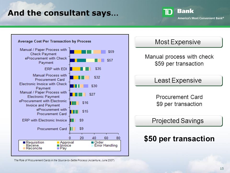 15 And the consultant says … Most ExpensiveLeast ExpensiveProjected Savings Manual process with check $59 per transaction Procurement Card $9 per tran