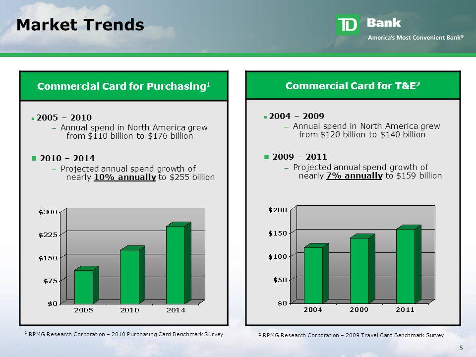 5 Market Trends Commercial Card for Purchasing 1 2005 – 2010 ̶ Annual spend in North America grew from $110 billion to $176 billion 2010 – 2014 ̶ Proj
