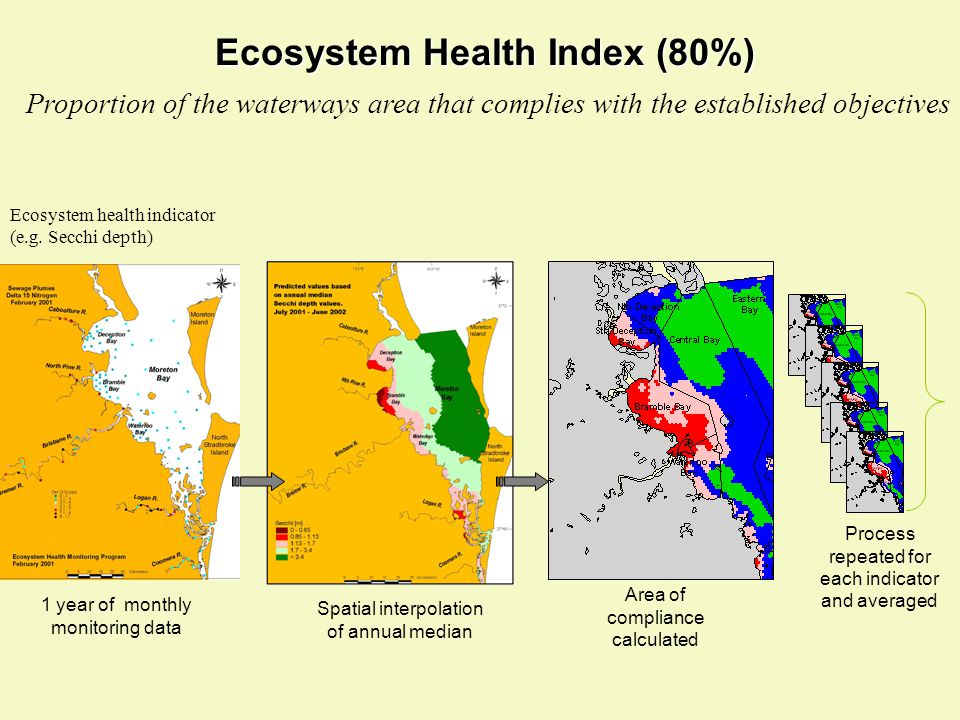 1 year of monthly monitoring data Spatial interpolation of annual median Area of compliance calculated Ecosystem health indicator (e.g. Secchi depth)