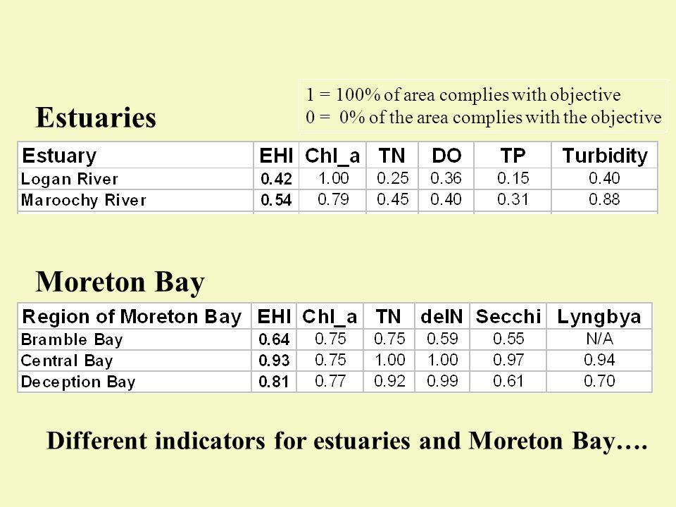 Estuaries Moreton Bay Different indicators for estuaries and Moreton Bay….