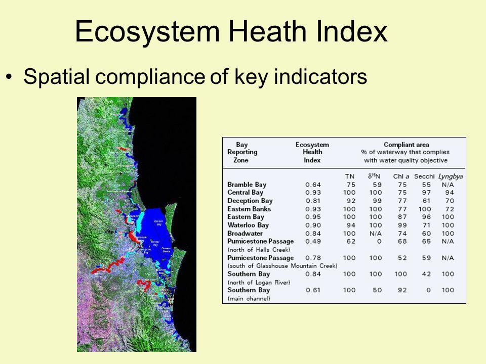 Ecosystem Heath Index Spatial compliance of key indicators