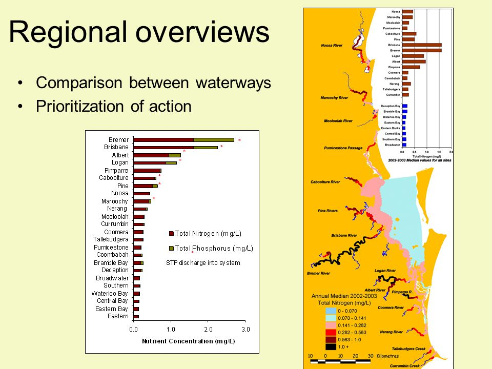 Local waterway synthesis Each year all data for one waterway analyzed, synthesized and presented