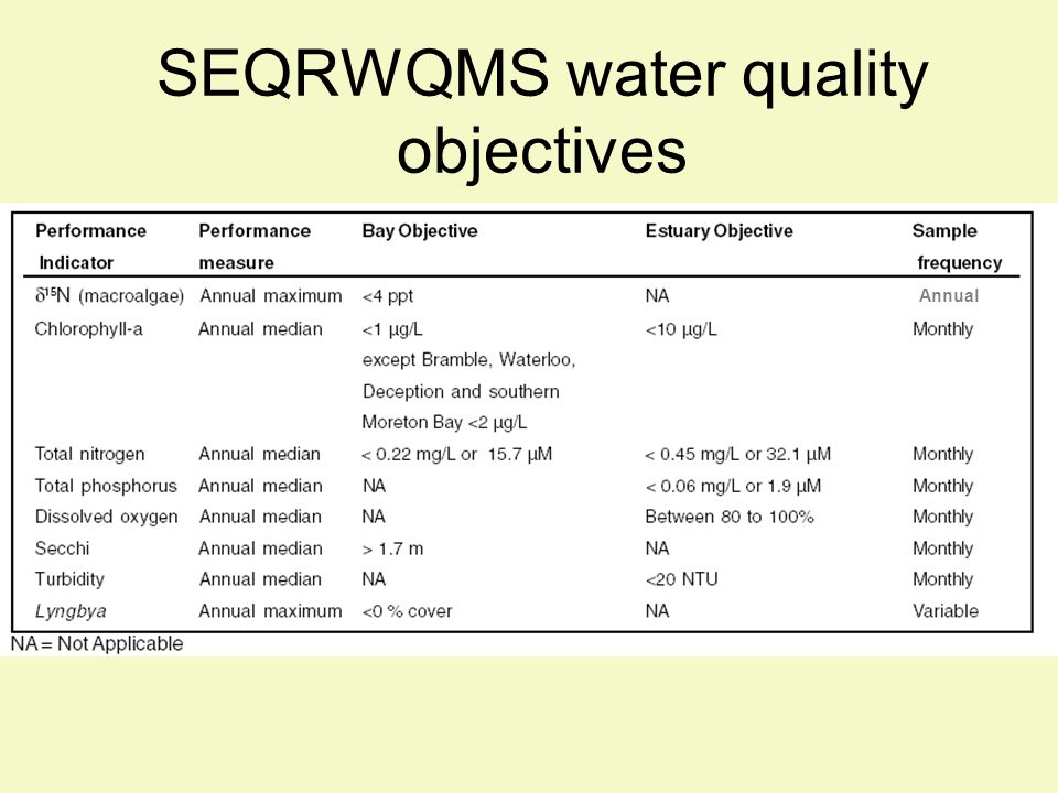 Annual SEQRWQMS water quality objectives