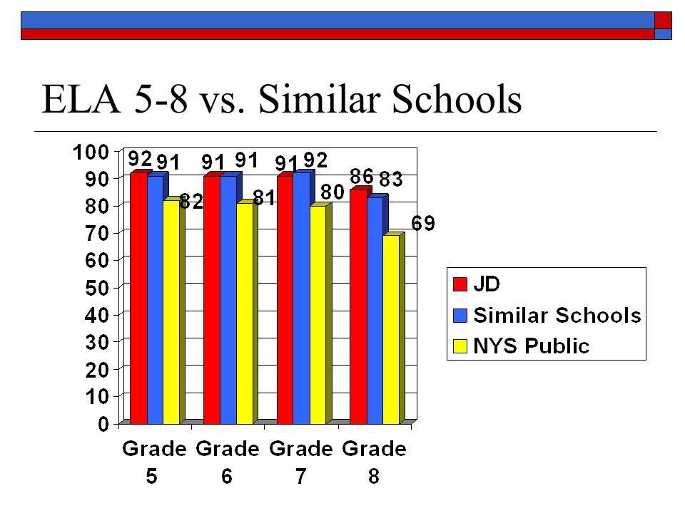 ELA 5-8 vs. Similar Schools