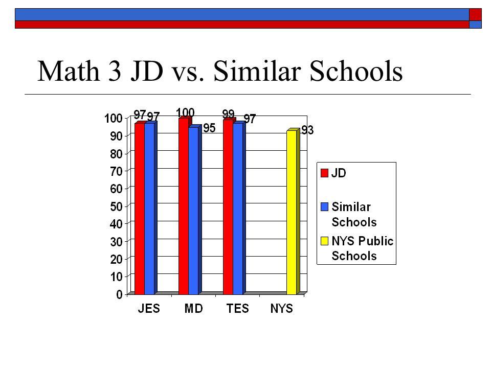 Math 3 JD vs. Similar Schools