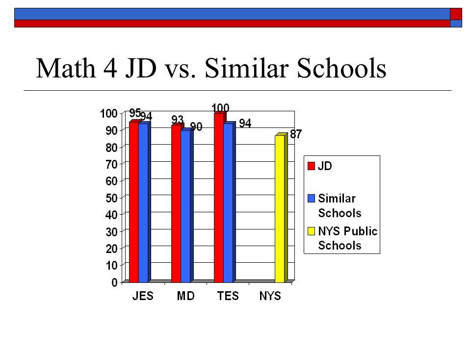 Math 4 JD vs. Similar Schools