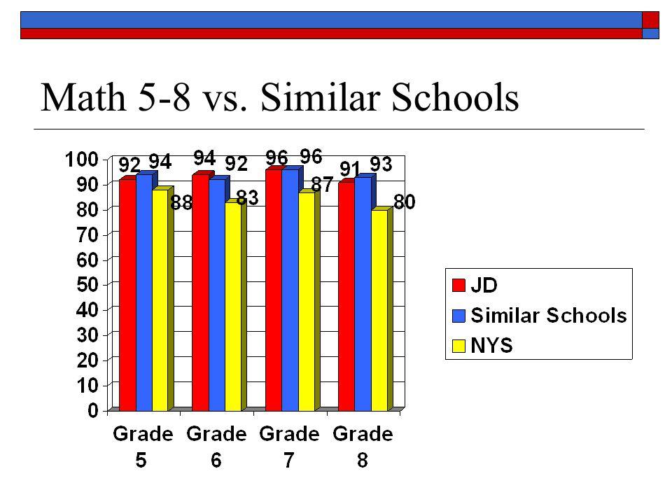 Math 5-8 vs. Similar Schools