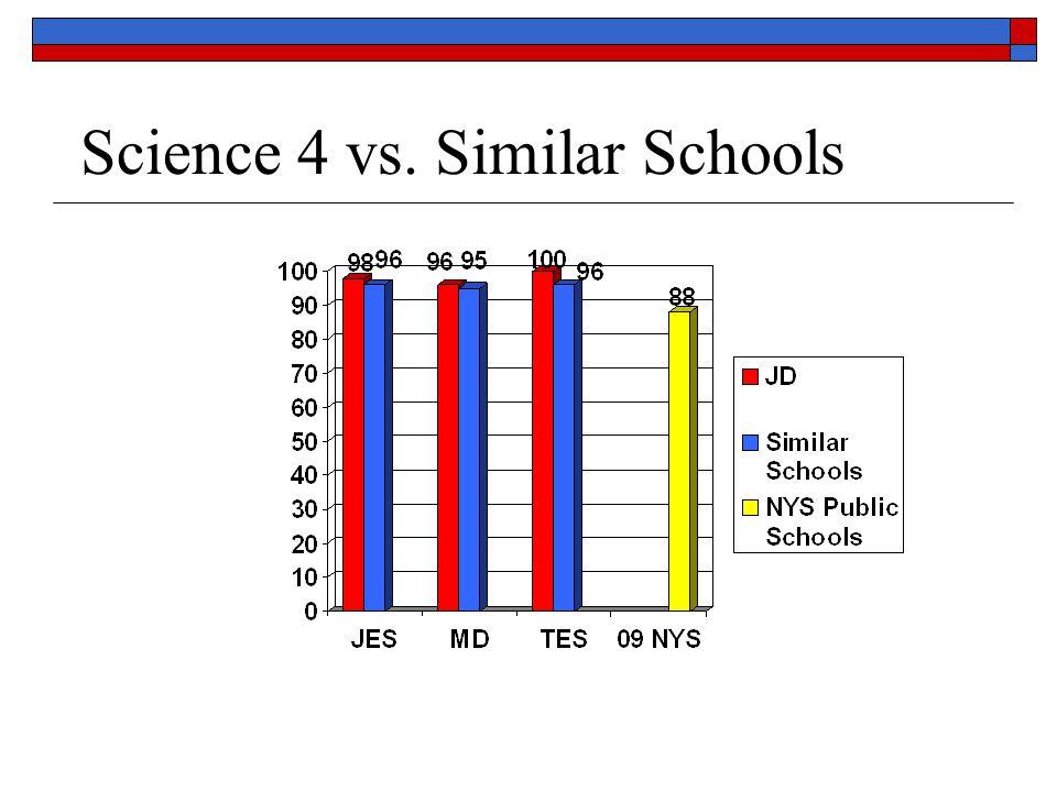 Science 4 vs. Similar Schools