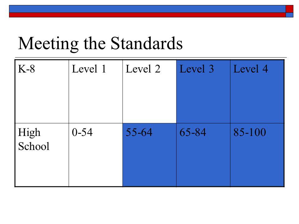 Meeting the Standards K-8Level 1Level 2Level 3Level 4 High School 0-5455-6465-8485-100