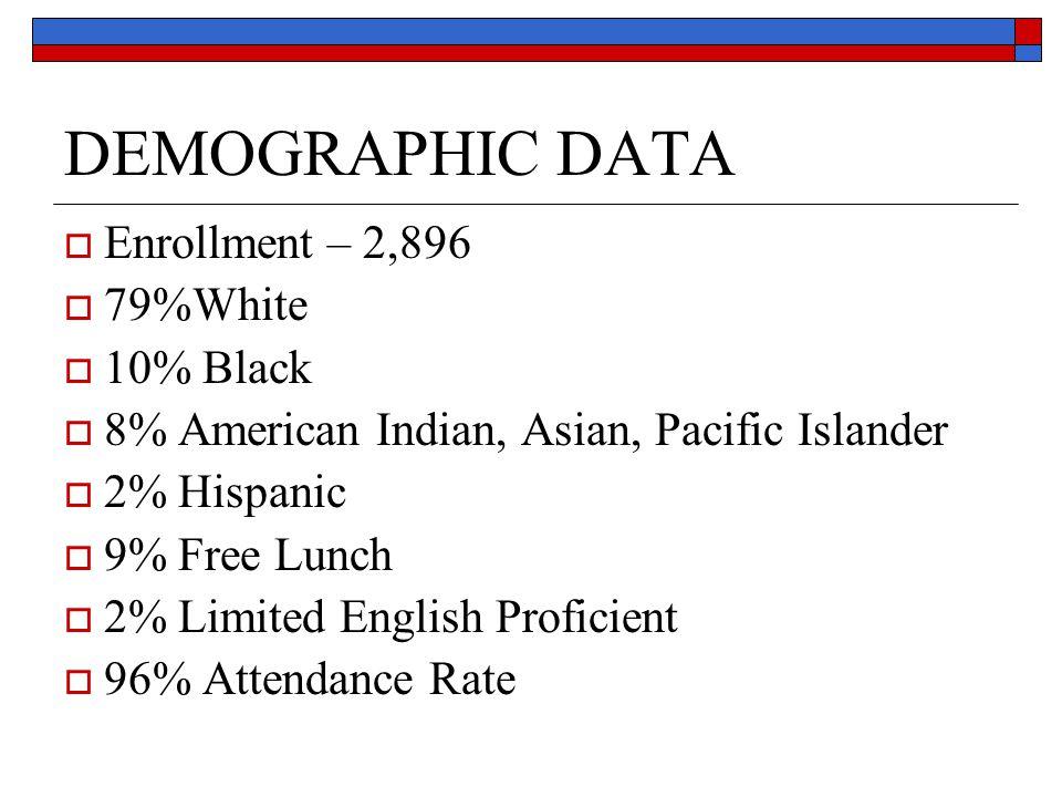 DEMOGRAPHIC DATA Enrollment – 2,896 79%White 10% Black 8% American Indian, Asian, Pacific Islander 2% Hispanic 9% Free Lunch 2% Limited English Profic
