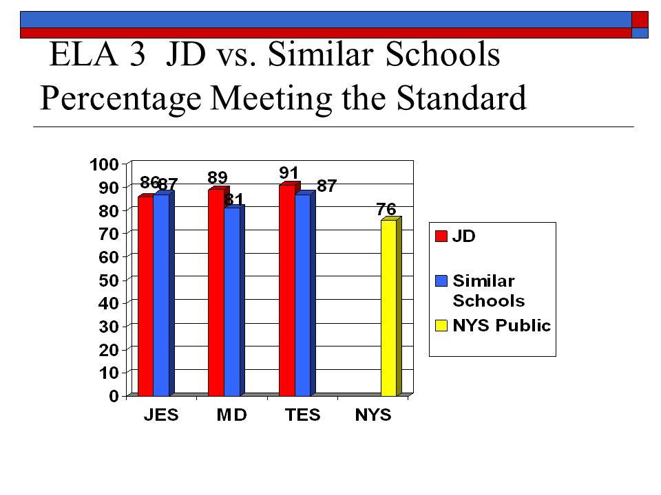 ELA 3 JD vs. Similar Schools Percentage Meeting the Standard