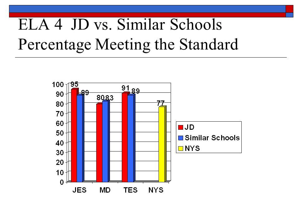 ELA 4 JD vs. Similar Schools Percentage Meeting the Standard