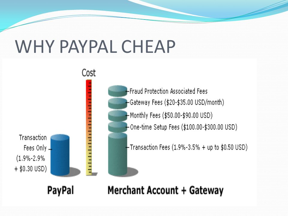 WHY PAYPAL CHEAP