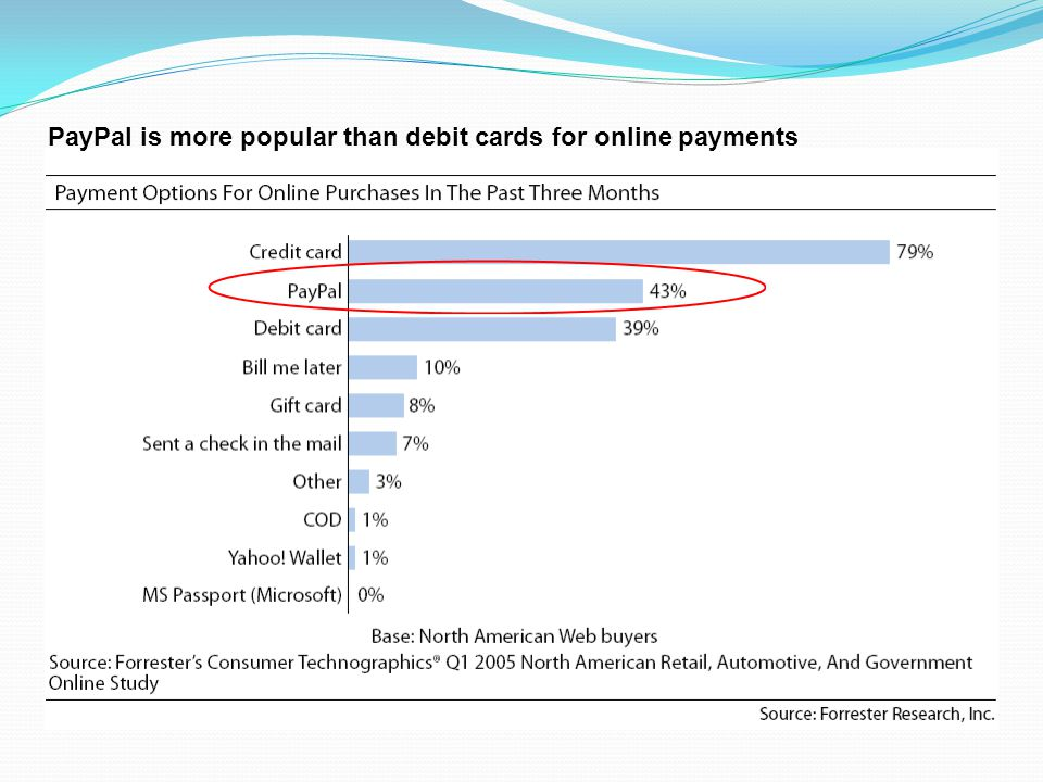 MAJOR ONLINE PAYMENT OPTION PayPal is more popular than debit cards for online payments