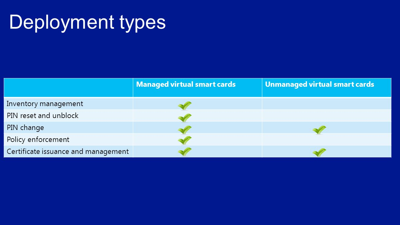 Managed virtual smart cardsUnmanaged virtual smart cards Inventory management PIN reset and unblock PIN change Policy enforcement Certificate issuance