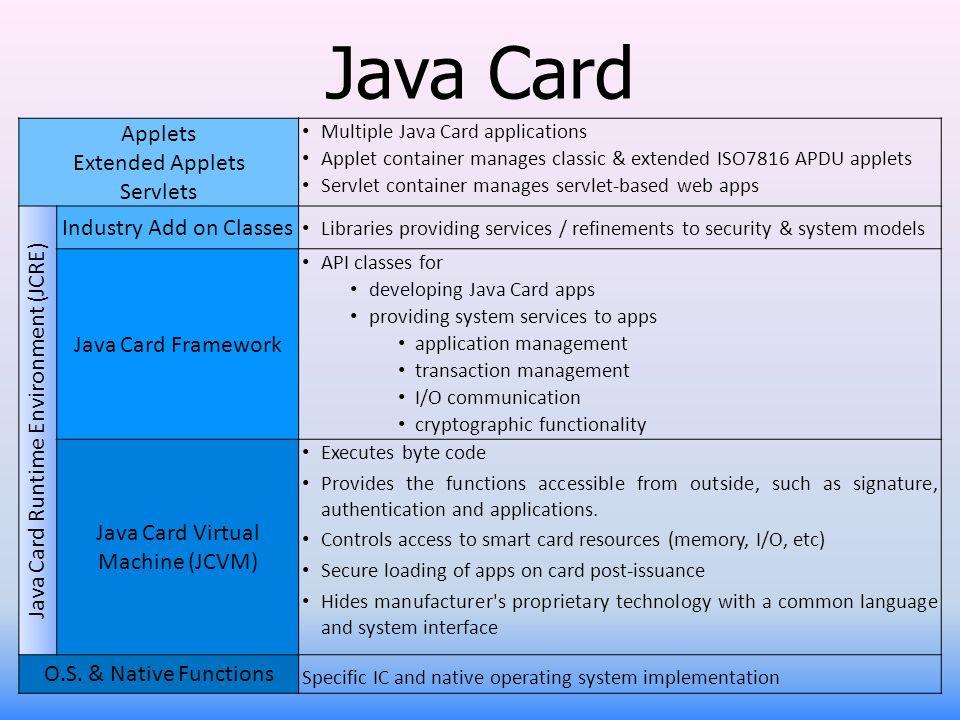 Java Card Applets Extended Applets Servlets Multiple Java Card applications Applet container manages classic & extended ISO7816 APDU applets Servlet c