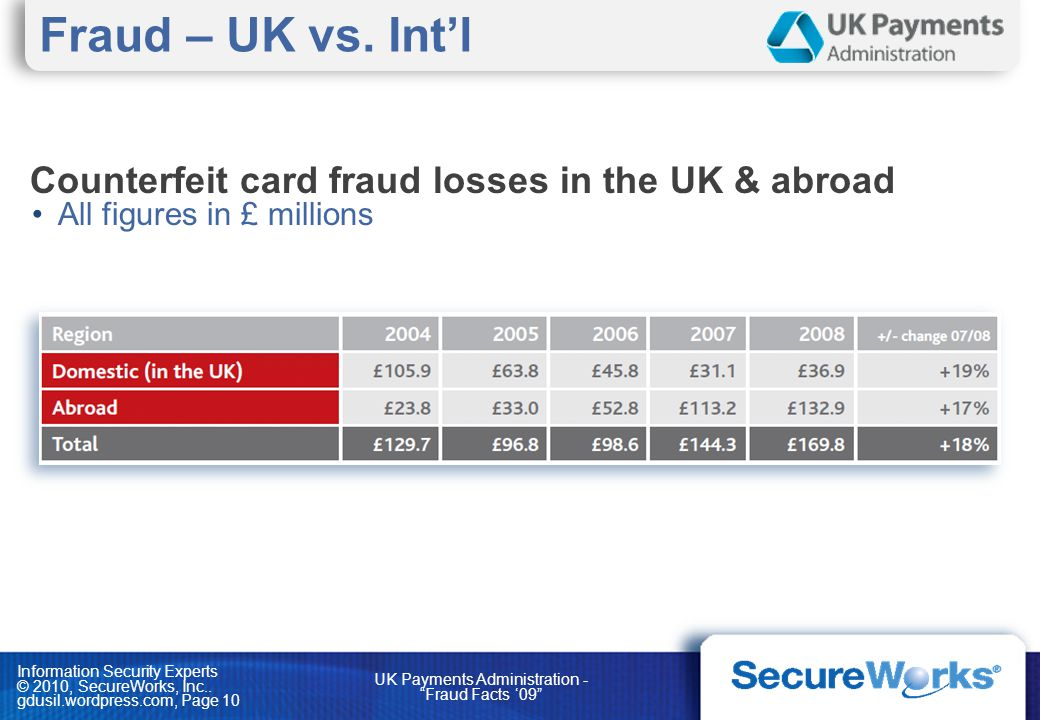 Information Security Experts © 2010, SecureWorks, Inc.. gdusil.wordpress.com, Page 10 Counterfeit card fraud losses in the UK & abroad All figures in