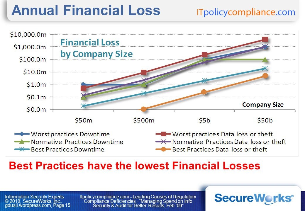 Information Security Experts © 2010, SecureWorks, Inc.. gdusil.wordpress.com, Page 15 Annual Financial Loss Best Practices have the lowest Financial L