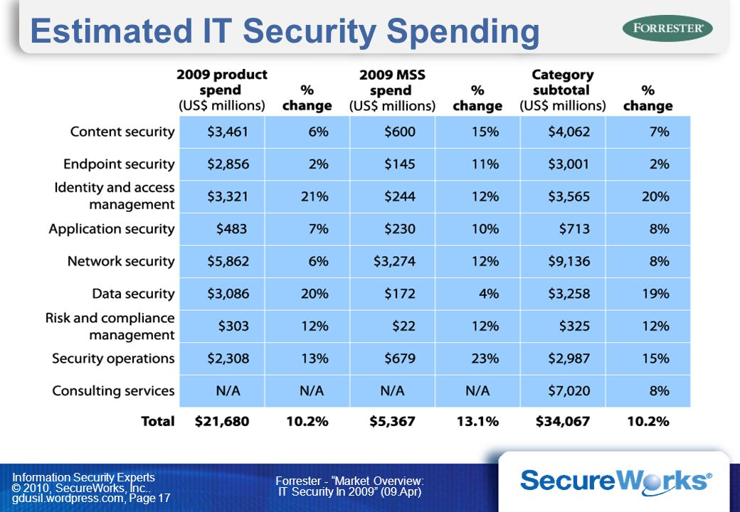 Information Security Experts © 2010, SecureWorks, Inc.. gdusil.wordpress.com, Page 17 Estimated IT Security Spending Forrester - Market Overview: IT S