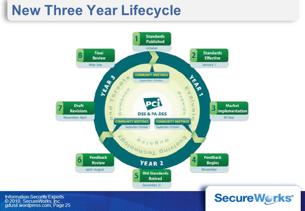 Information Security Experts © 2010, SecureWorks, Inc.. gdusil.wordpress.com, Page 25 New Three Year Lifecycle