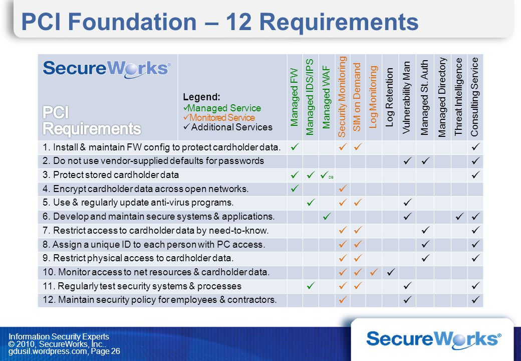 Information Security Experts © 2010, SecureWorks, Inc.. gdusil.wordpress.com, Page 26 PCI Foundation – 12 Requirements Legend: Managed Service Monitor