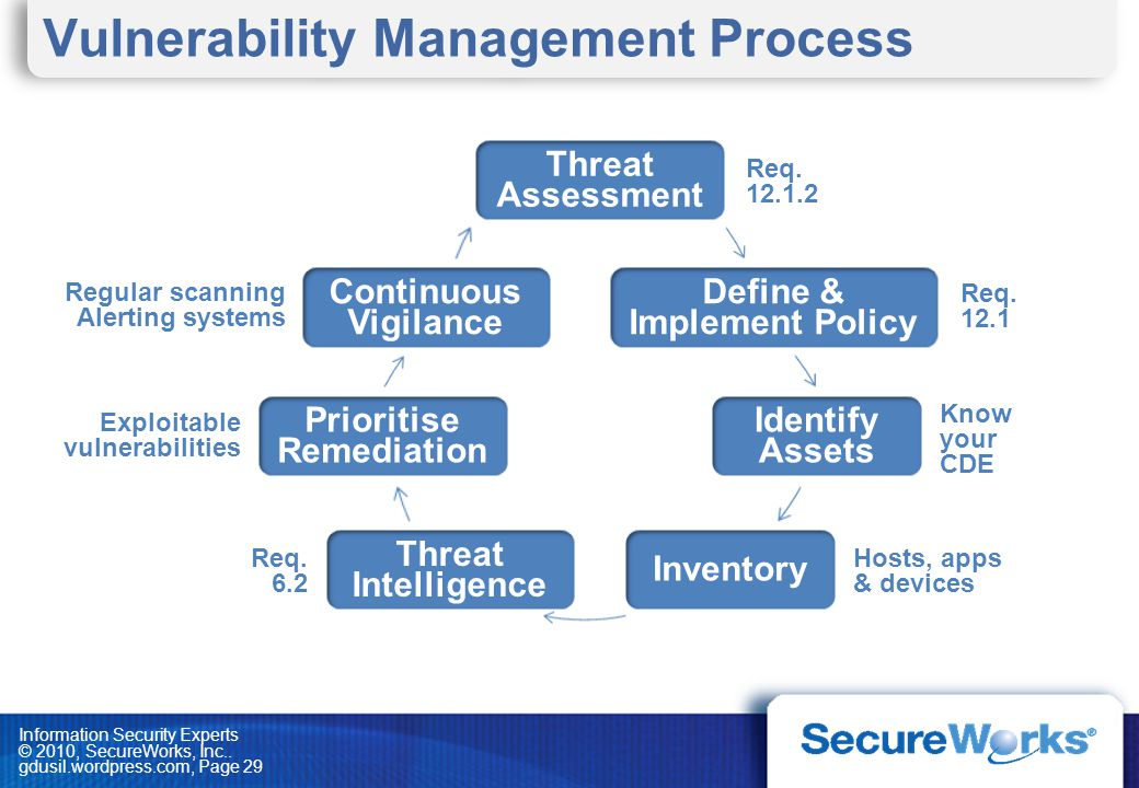 Information Security Experts © 2010, SecureWorks, Inc.. gdusil.wordpress.com, Page 29 Vulnerability Management Process Threat Assessment Define & Impl