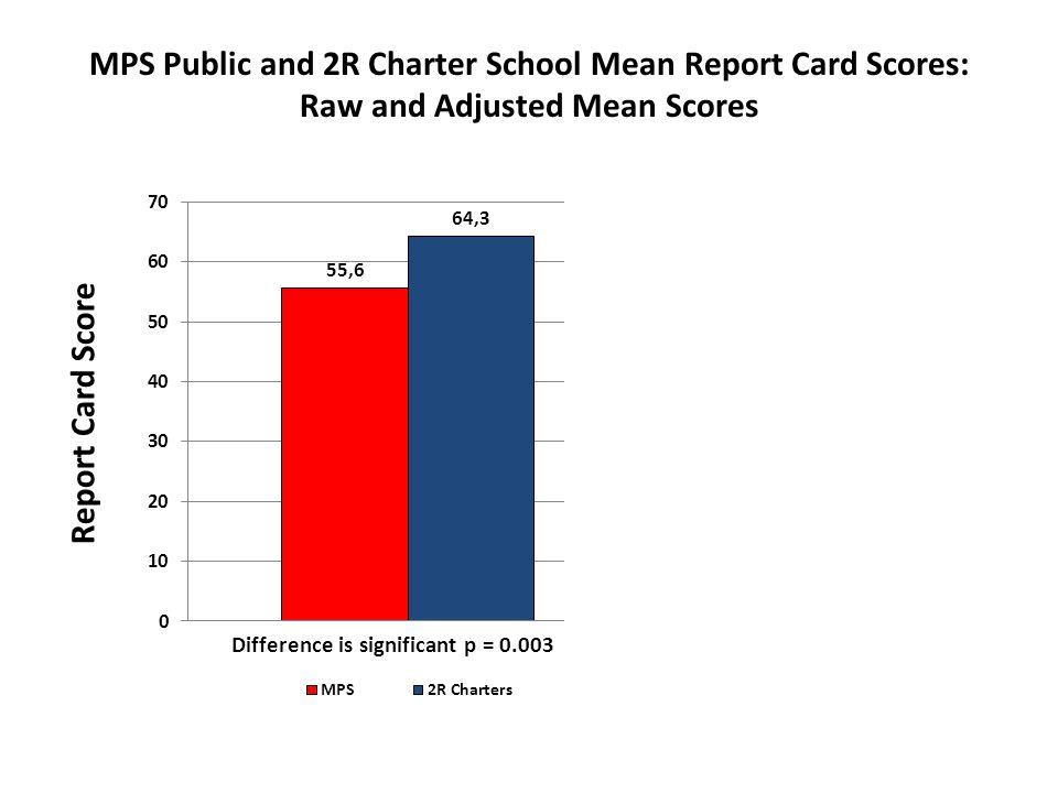 MPS Public and 2R Charter School Mean Report Card Scores: Raw and Adjusted Mean Scores