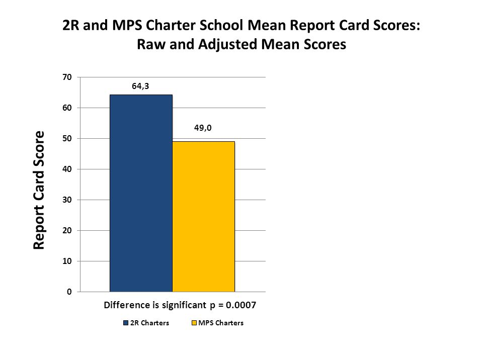 2R and MPS Charter School Mean Report Card Scores: Raw and Adjusted Mean Scores