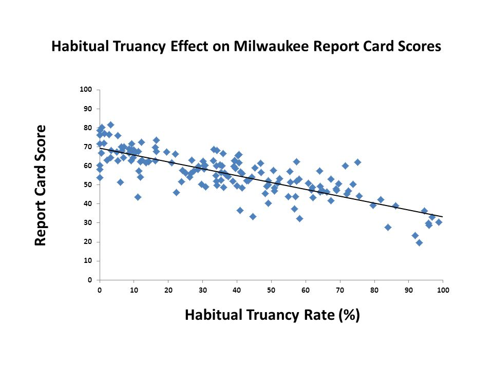 Habitual Truancy Effect on Milwaukee Report Card Scores