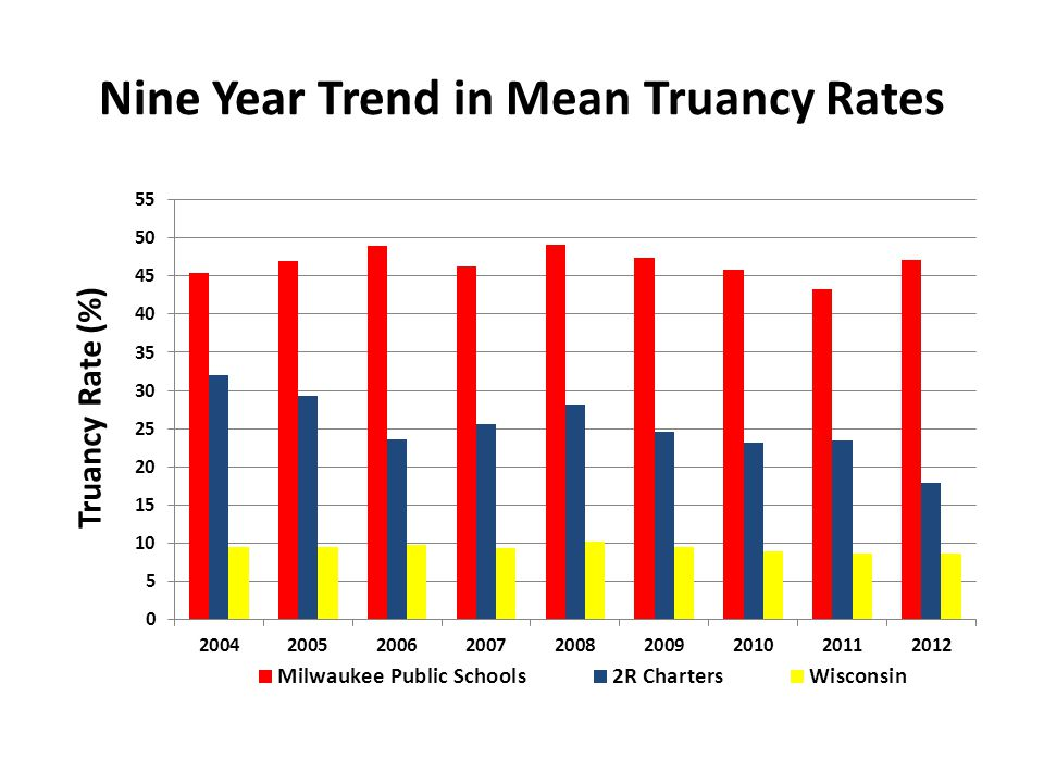 Nine Year Trend in Mean Truancy Rates