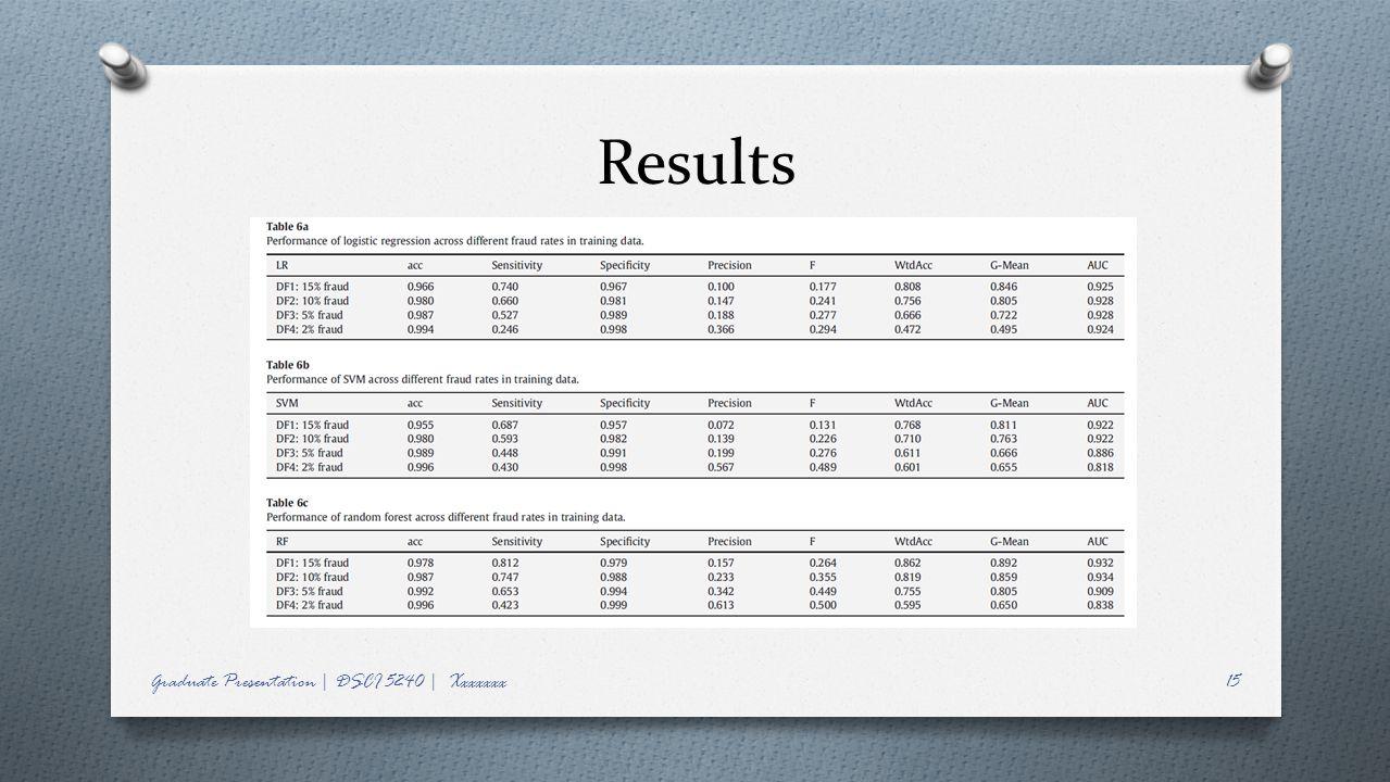 Results Graduate Presentation | DSCI 5240 | Xxxxxxx15