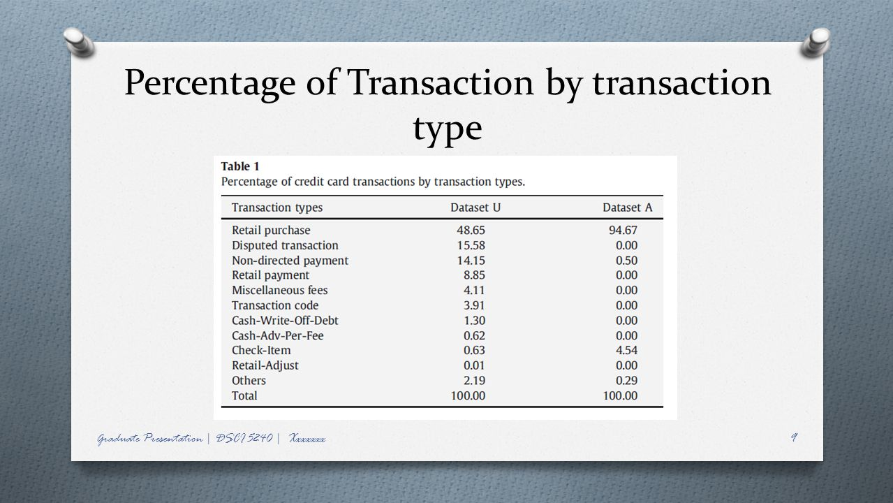 Percentage of Transaction by transaction type Graduate Presentation | DSCI 5240 | Xxxxxxx9